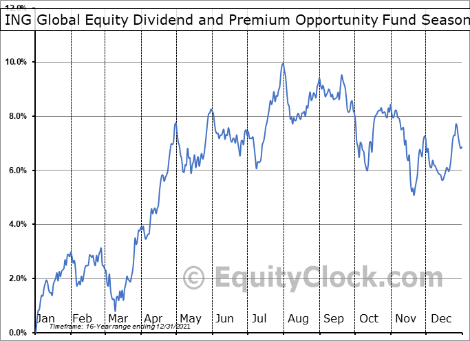ING Global Equity Dividend and Premium Opportunity Fund (NYSE:IGD) Seasonal Chart