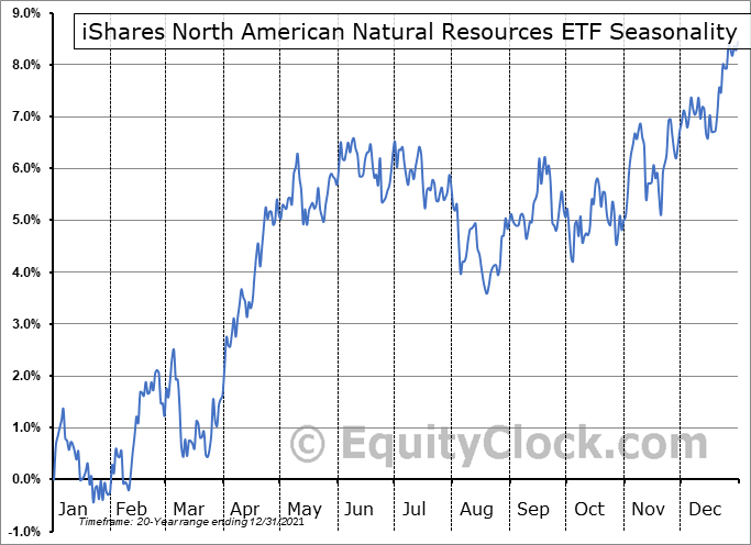 iShares North American Natural Resources ETF (NYSE:IGE) Seasonal Chart