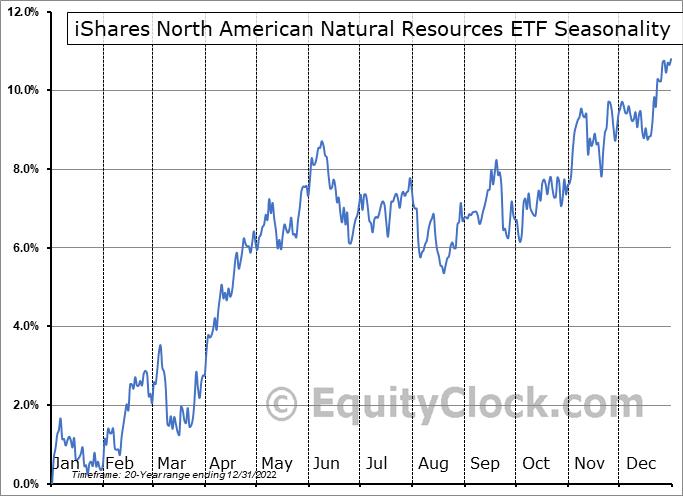 iShares North American Natural Resources ETF (NYSE:IGE) Seasonal Chart