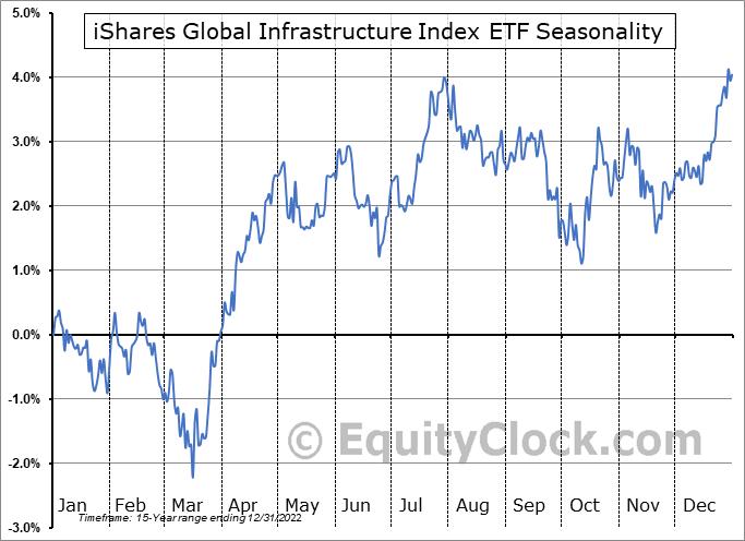 iShares Global Infrastructure Index ETF (NASD:IGF) Seasonal Chart