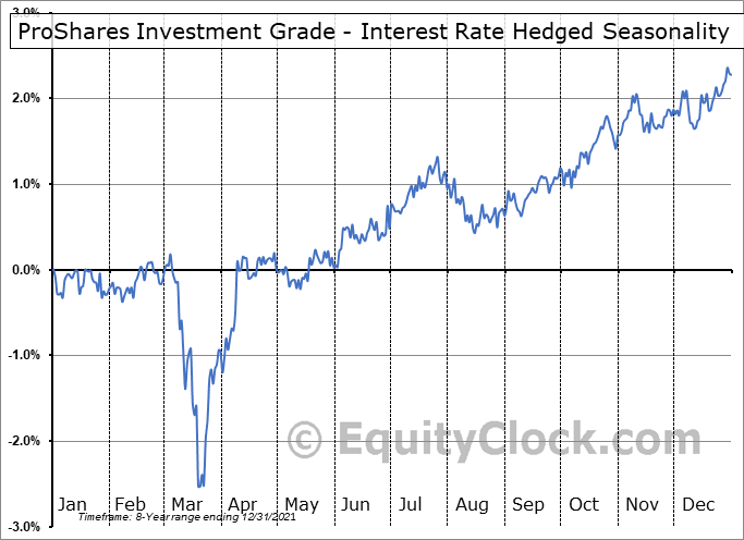 ProShares Investment Grade - Interest Rate Hedged (NYSE:IGHG) Seasonal Chart