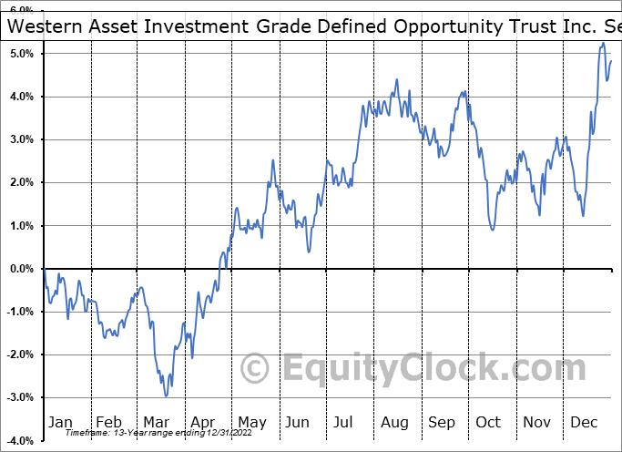 Western Asset Investment Grade Defined Opportunity Trust Inc. (NYSE:IGI) Seasonal Chart