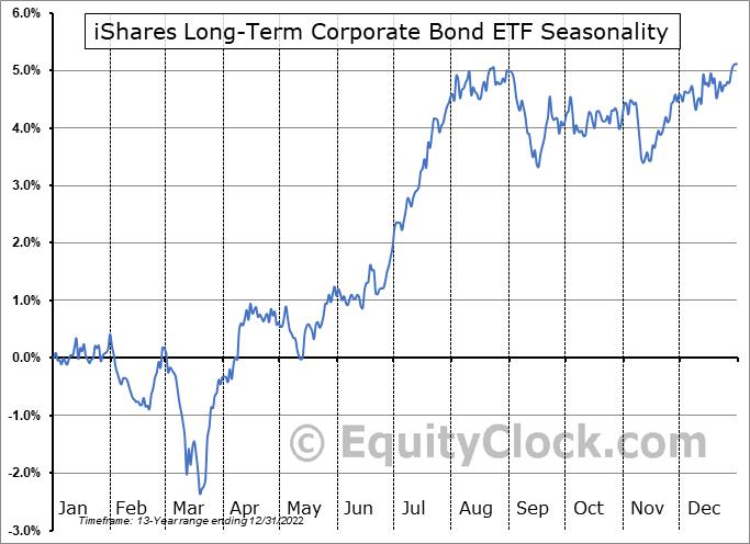 iShares Long-Term Corporate Bond ETF (AMEX:IGLB) Seasonal Chart