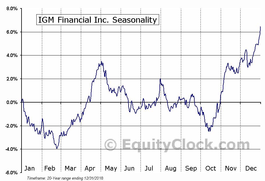 IGM Financial Inc.  (TSE:IGM) Seasonal Chart