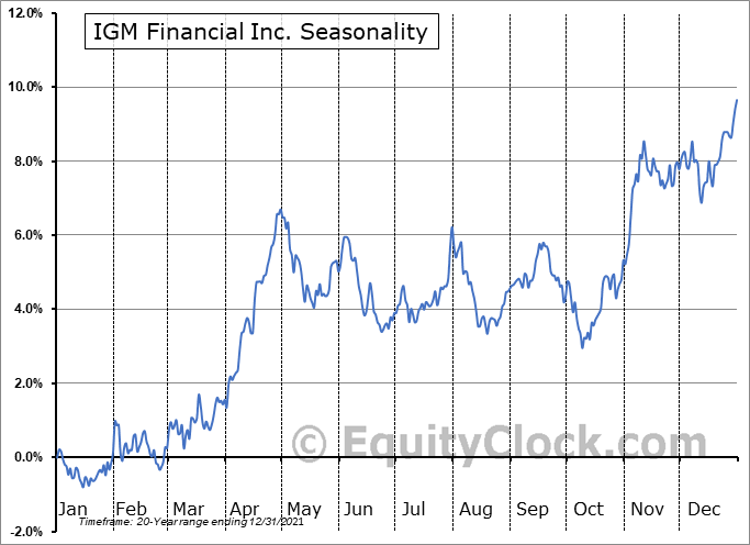 IGM Financial Inc. (TSE:IGM.TO) Seasonal Chart