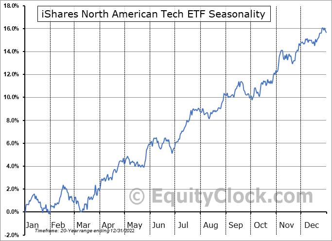 iShares North American Tech ETF (NYSE:IGM) Seasonal Chart