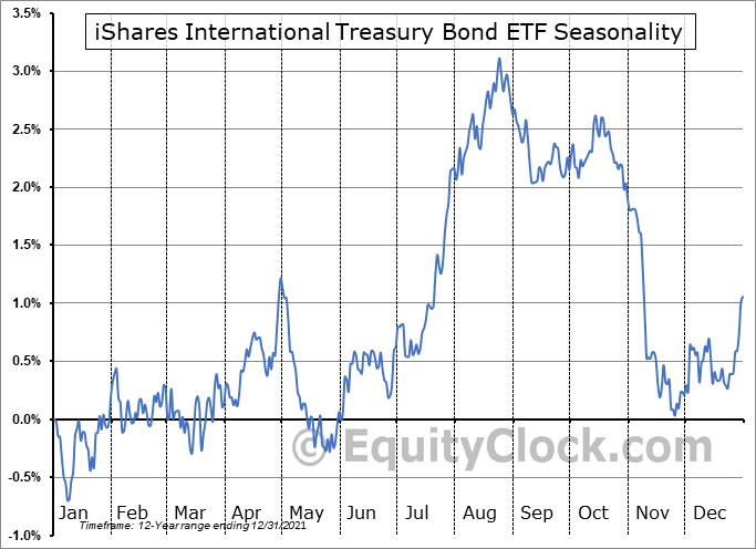 iShares International Treasury Bond ETF (NASD:IGOV) Seasonal Chart