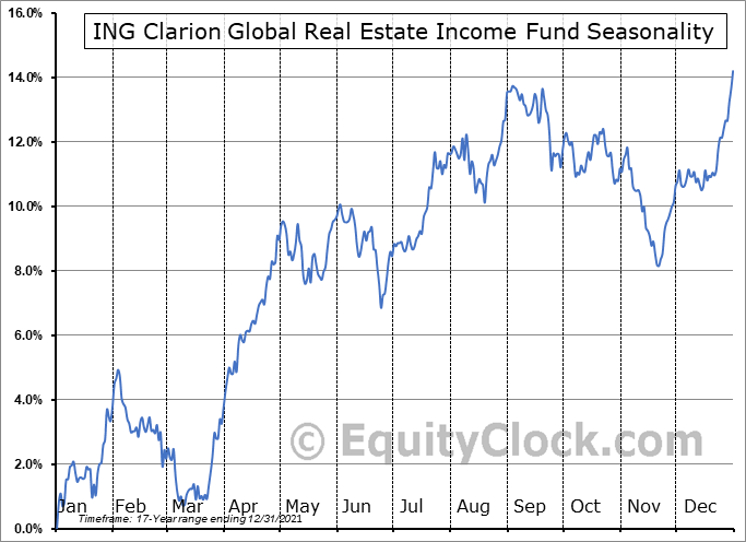 ING Clarion Global Real Estate Income Fund (NYSE:IGR) Seasonal Chart