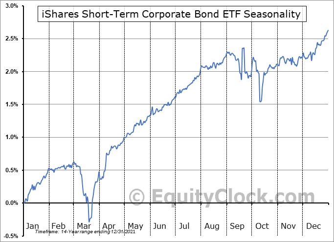 iShares Short-Term Corporate Bond ETF (NASD:IGSB) Seasonal Chart