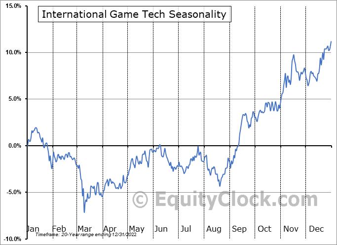 International Game Tech (NYSE:IGT) Seasonal Chart