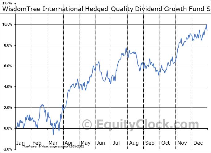 WisdomTree International Hedged Quality Dividend Growth Fund (AMEX:IHDG) Seasonal Chart