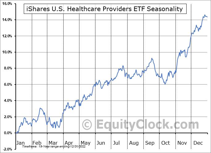 iShares U.S. Healthcare Providers ETF (NYSE:IHF) Seasonal Chart