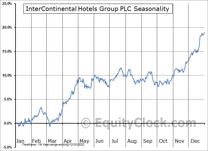 InterContinental Hotels Group PLC (NYSE:IHG) Seasonal Chart