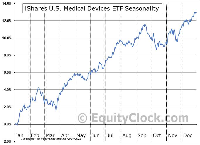 iShares U.S. Medical Devices ETF (NYSE:IHI) Seasonal Chart