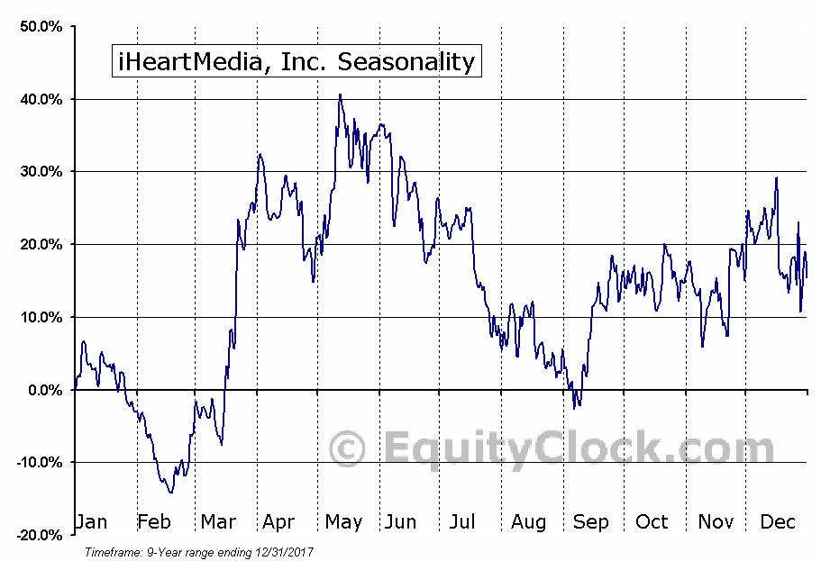 iHeartMedia, Inc. (OTCMKT:IHRT) Seasonal Chart