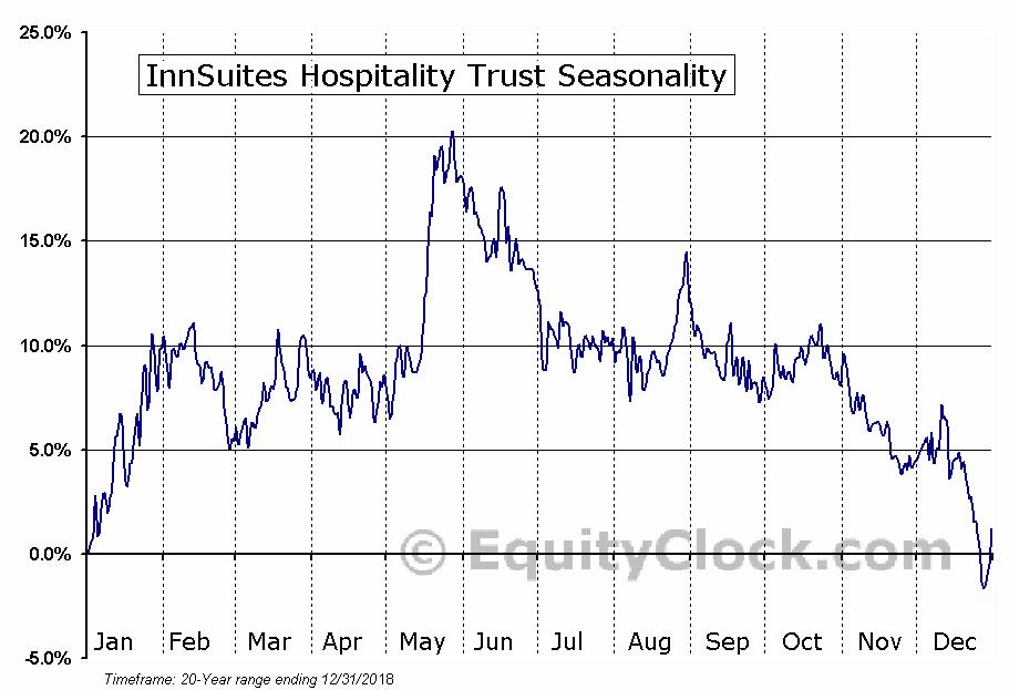 InnSuites Hospitality Trust (AMEX:IHT) Seasonal Chart