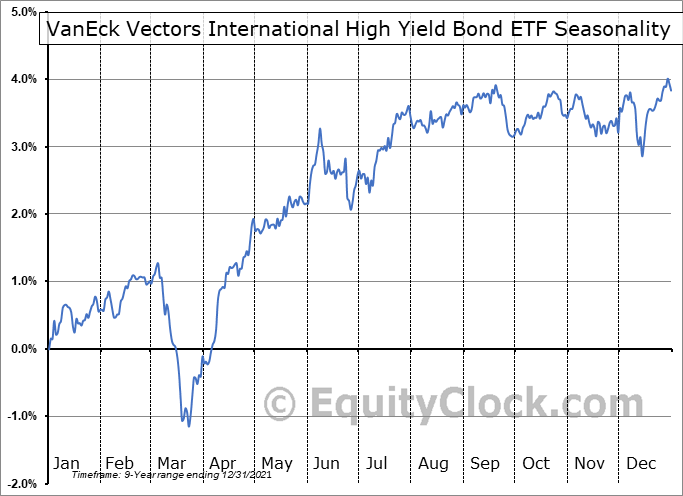 VanEck Vectors International High Yield Bond ETF (AMEX:IHY) Seasonal Chart
