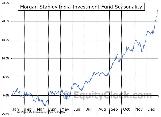 Morgan Stanley India Investment Fund (NYSE:IIF) Seasonal Chart