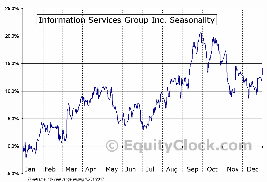 Information Services Group Inc. (NASD:III) Seasonal Chart