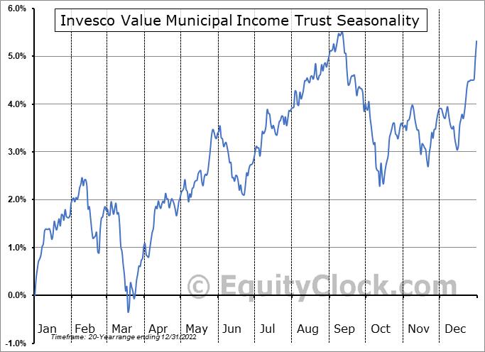 Invesco Value Municipal Income Trust (NYSE:IIM) Seasonal Chart