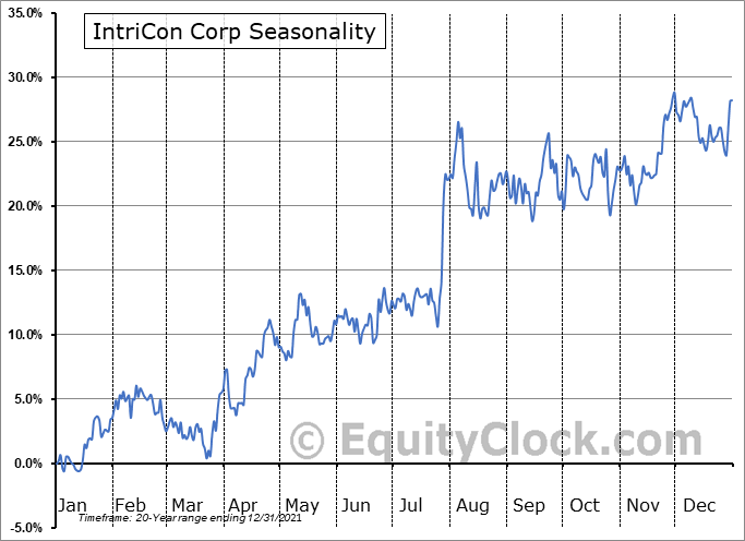 IntriCon Corp (NASD:IIN) Seasonal Chart