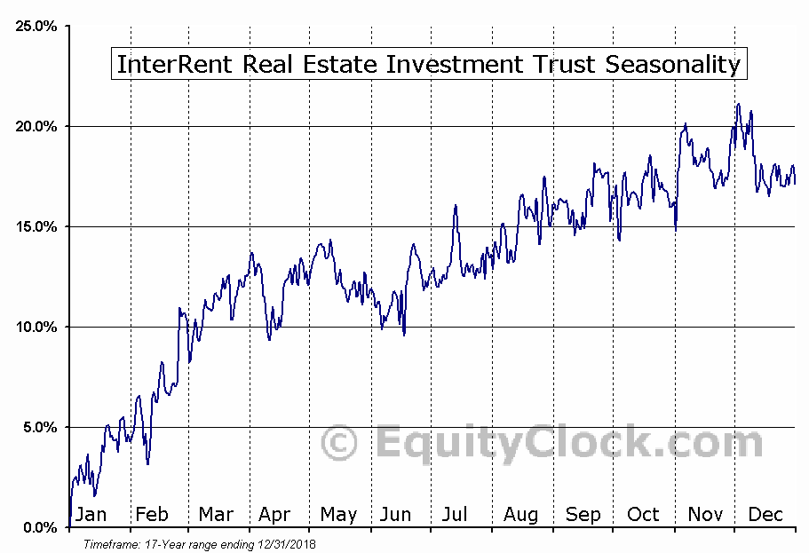 InterRent REIT (TSE:IIP-UN) Seasonal Chart