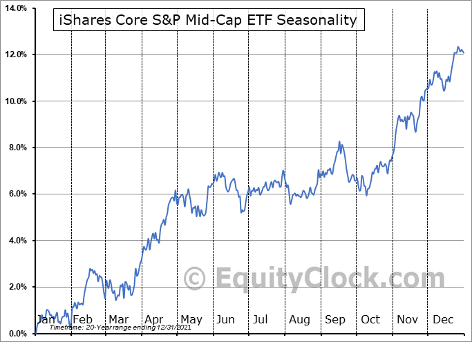 iShares Core S&P Mid-Cap ETF (NYSE:IJH) Seasonal Chart