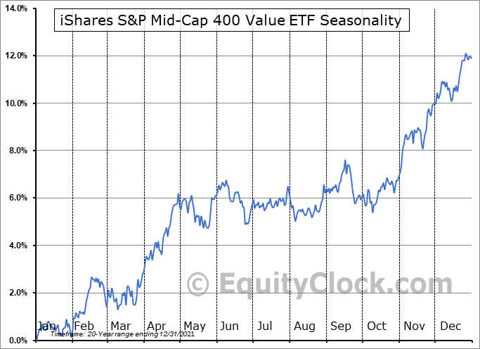 iShares S&P Mid-Cap 400 Value ETF (NYSE:IJJ) Seasonal Chart