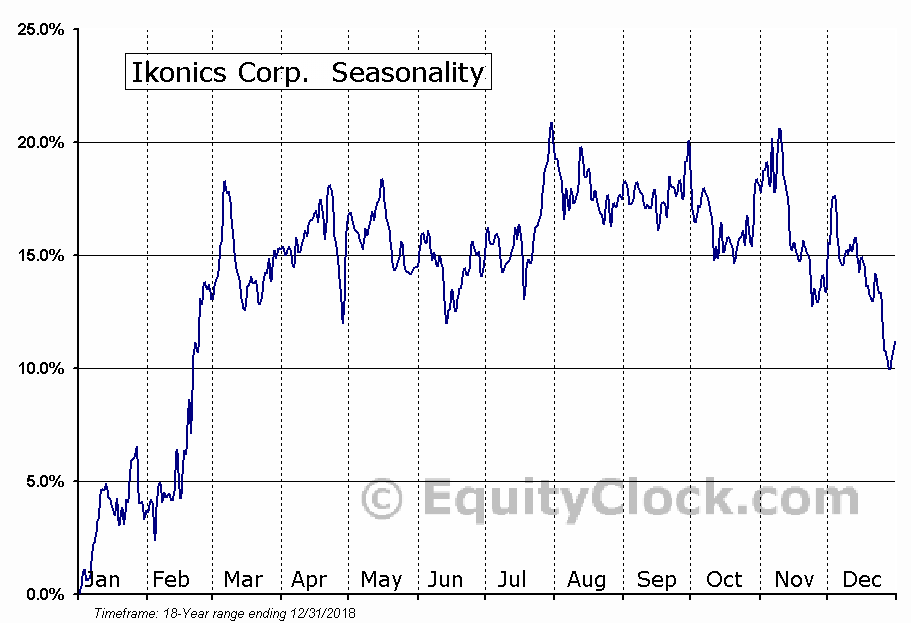 Ikonics Corp. (NASD:IKNX) Seasonal Chart