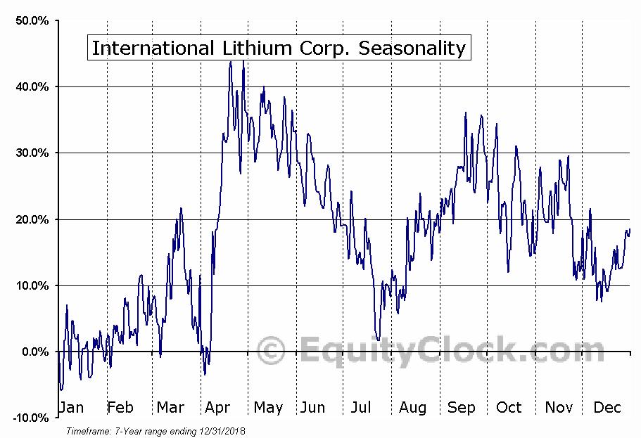 International Lithium Corp. (TSXV:ILC.V) Seasonal Chart