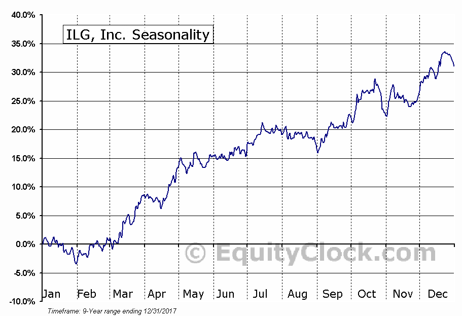 ILG, Inc. (NASD:ILG) Seasonal Chart