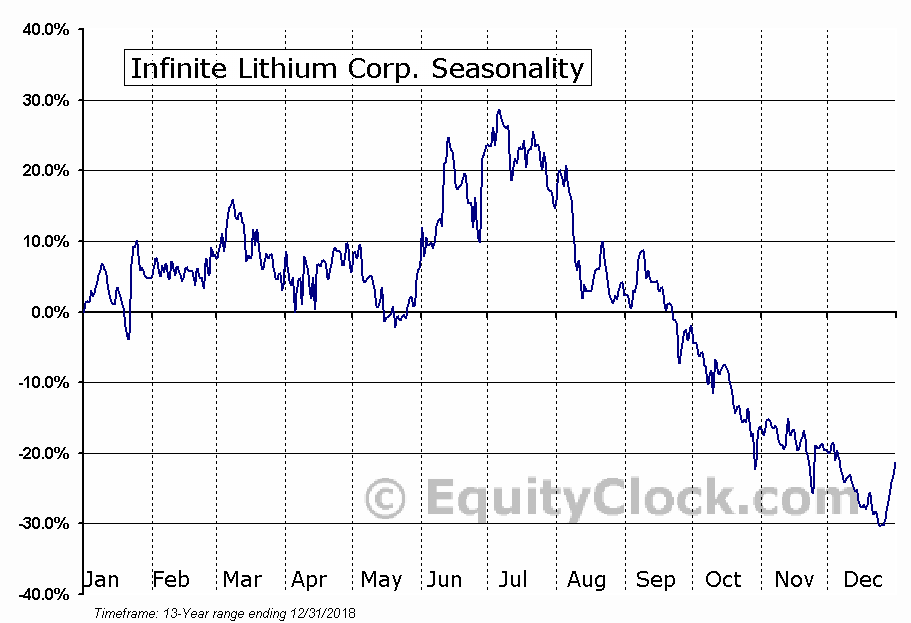 Infinite Lithium Corp. (TSXV:ILI.V) Seasonal Chart
