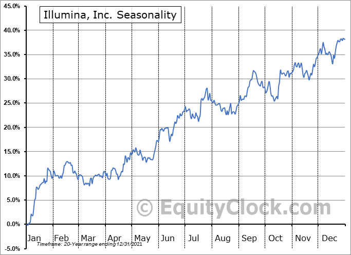 Illumina, Inc. (NASD:ILMN) Seasonal Chart