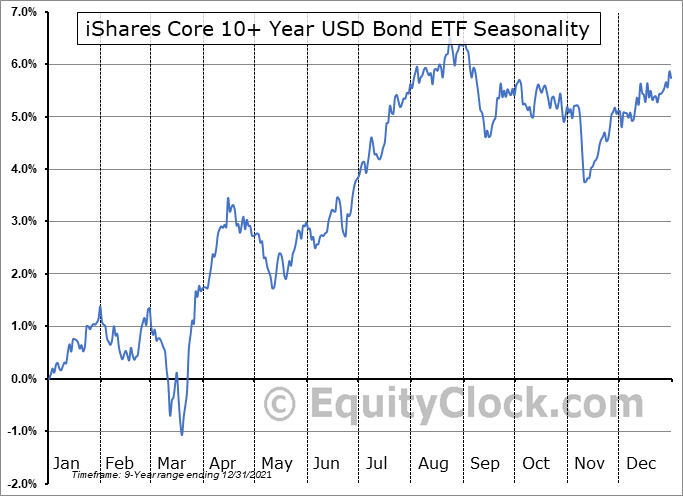 iShares Core 10+ Year USD Bond ETF (AMEX:ILTB) Seasonal Chart