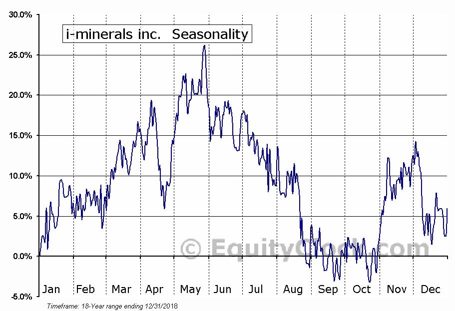 i-minerals inc.  (TSXV:IMA.V) Seasonal Chart