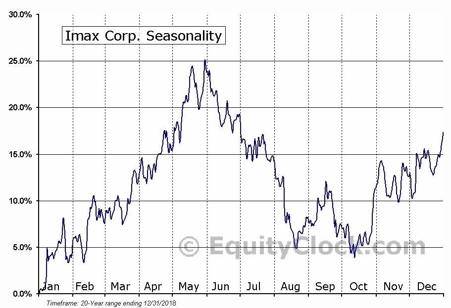 Imax Corp. (NYSE:IMAX) Seasonal Chart