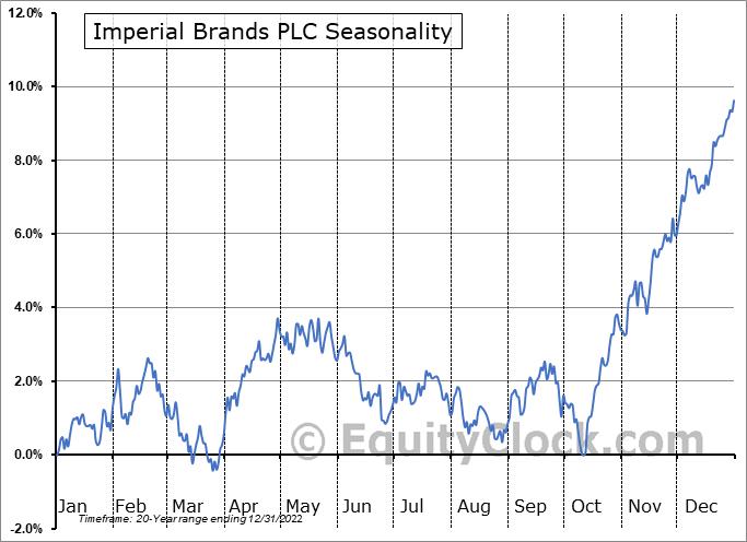 Imperial Brands PLC (OTCMKT:IMBBY) Seasonal Chart