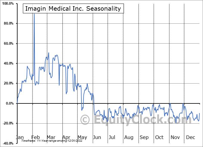 Imagin Medical Inc. (OTCMKT:IMEXF) Seasonal Chart
