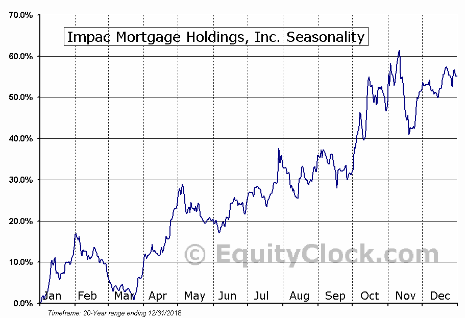 Impac Mortgage Holdings, Inc. (AMEX:IMH) Seasonal Chart