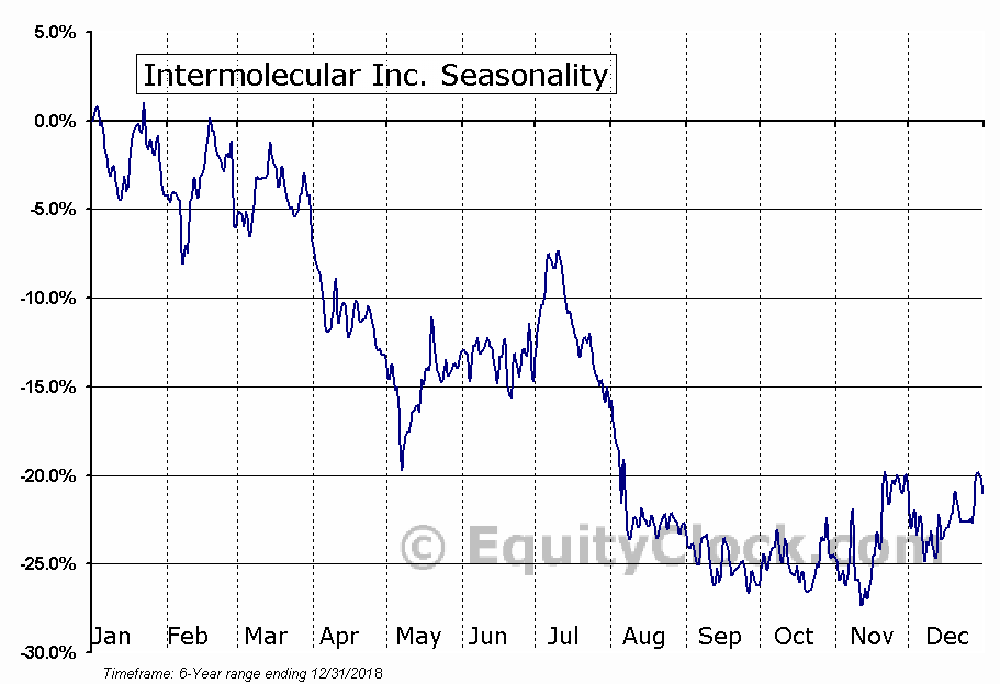 Intermolecular Inc. (NASD:IMI) Seasonal Chart