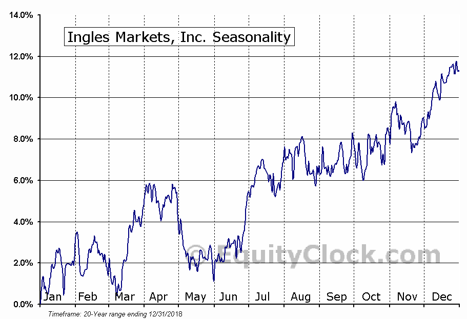 Ingles Markets, Inc. (NASD:IMKTA) Seasonal Chart