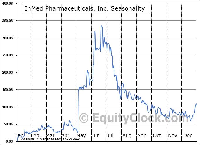 InMed Pharmaceuticals, Inc. (OTCMKT:IMLFF) Seasonal Chart