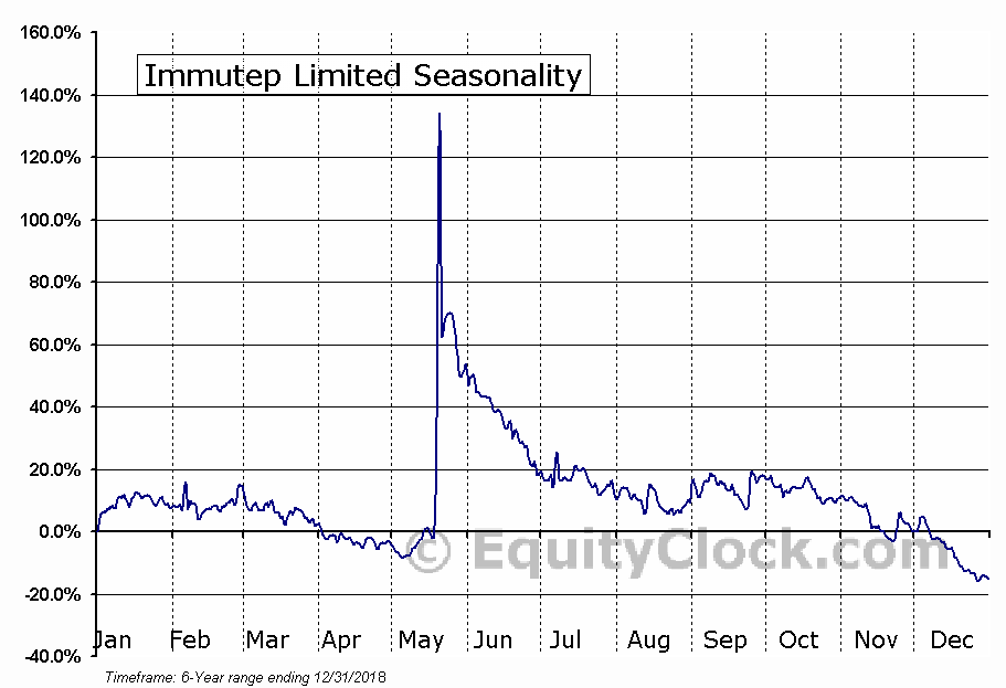 Immutep Limited (NASD:IMMP) Seasonal Chart