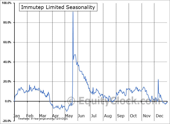 Immutep Limited (NASD:IMMP) Seasonal Chart