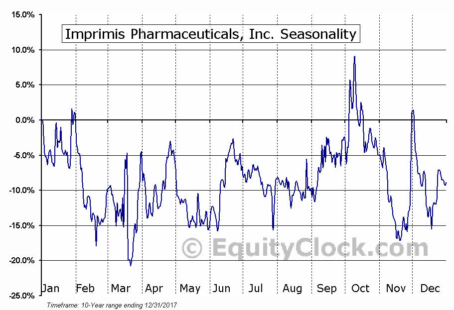 Imprimis Pharmaceuticals, Inc. (NASD:IMMY) Seasonal Chart