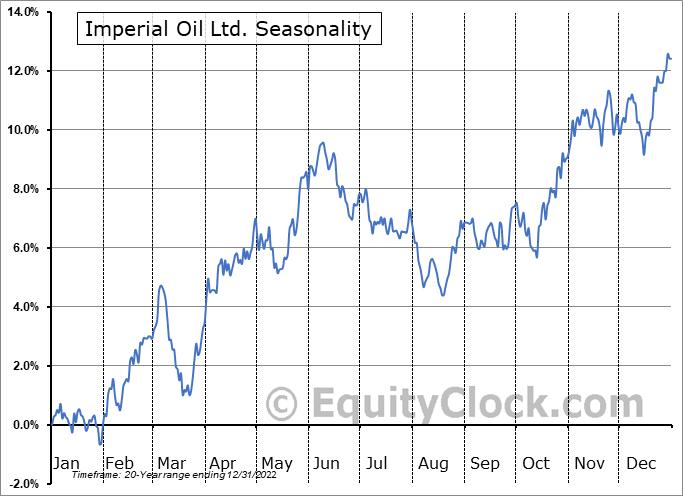 Imperial Oil Ltd. (TSE:IMO.TO) Seasonal Chart