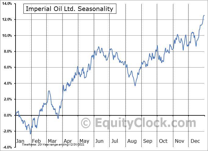 Imperial Oil Ltd. (AMEX:IMO) Seasonal Chart