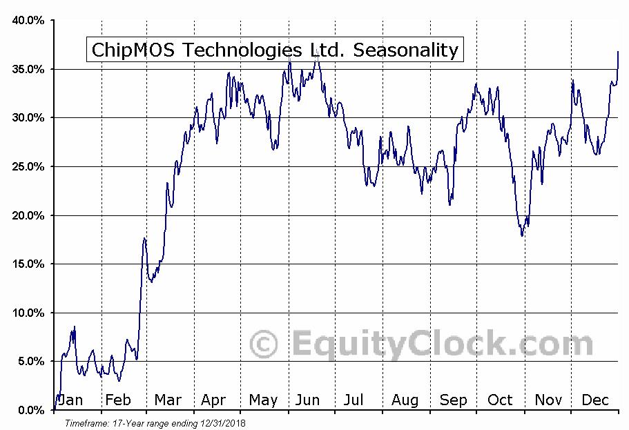 ChipMOS Technologies Ltd. (NASD:IMOS) Seasonal Chart