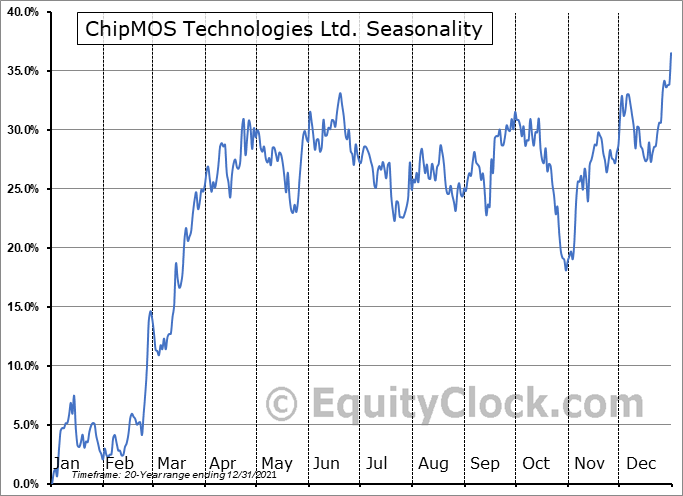 ChipMOS Technologies Ltd. (NASD:IMOS) Seasonal Chart