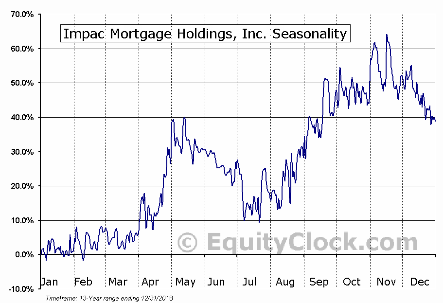 Impac Mortgage Holdings, Inc. (OTCMKT:IMPHO) Seasonal Chart